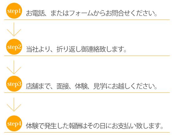 step1:お電話またはフォームからお問い合わせください。 step2:当社より折り返しご連絡致します。 step3:店舗まで面接・体験・見学にお越しください。 step4体験で発生した報酬はその日にお支払いいたします。